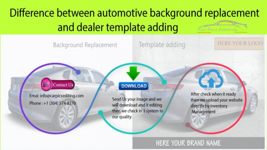 Difference between automotive background replacement and dealer template adding